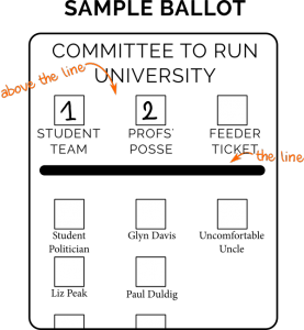 Diagram of a ballot paper, voting above the line